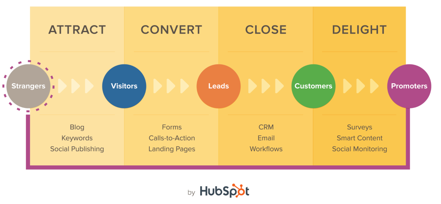 Hubspot Inbound Marketing Marketing Acuity